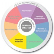 Multicolored wheel divided into 7 equal sections Recruitment, Training and Development, Benifits and Compensation, Communicating, Employee Relations, Recordkeeping, and Health safety and security with Legal compliance written on the outer edge and company strategy in the center employee relations is emphasized