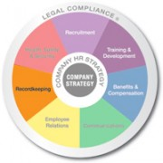 Multicolored wheel divided into 7 equal sections Recruitment, Training and Development, Benifits and Compensation, Communicating, Employee Relations, Recordkeeping, and Health safety and security with Legal compliance written on the outer edge and company strategy in the center recordkeeping is emphasized