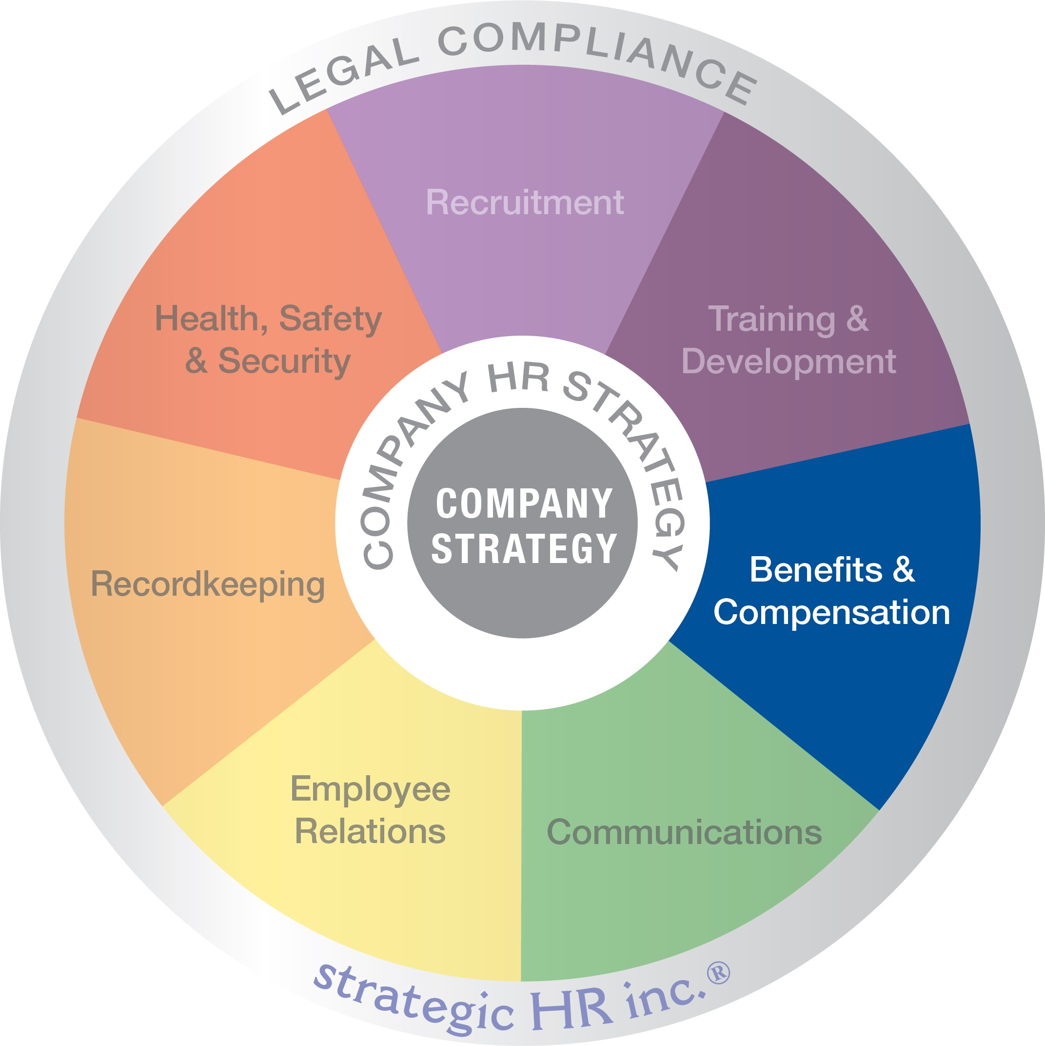 Image of strategic HR inc's wheel of HR Services. featuring the Benefits & Compensation wedge.