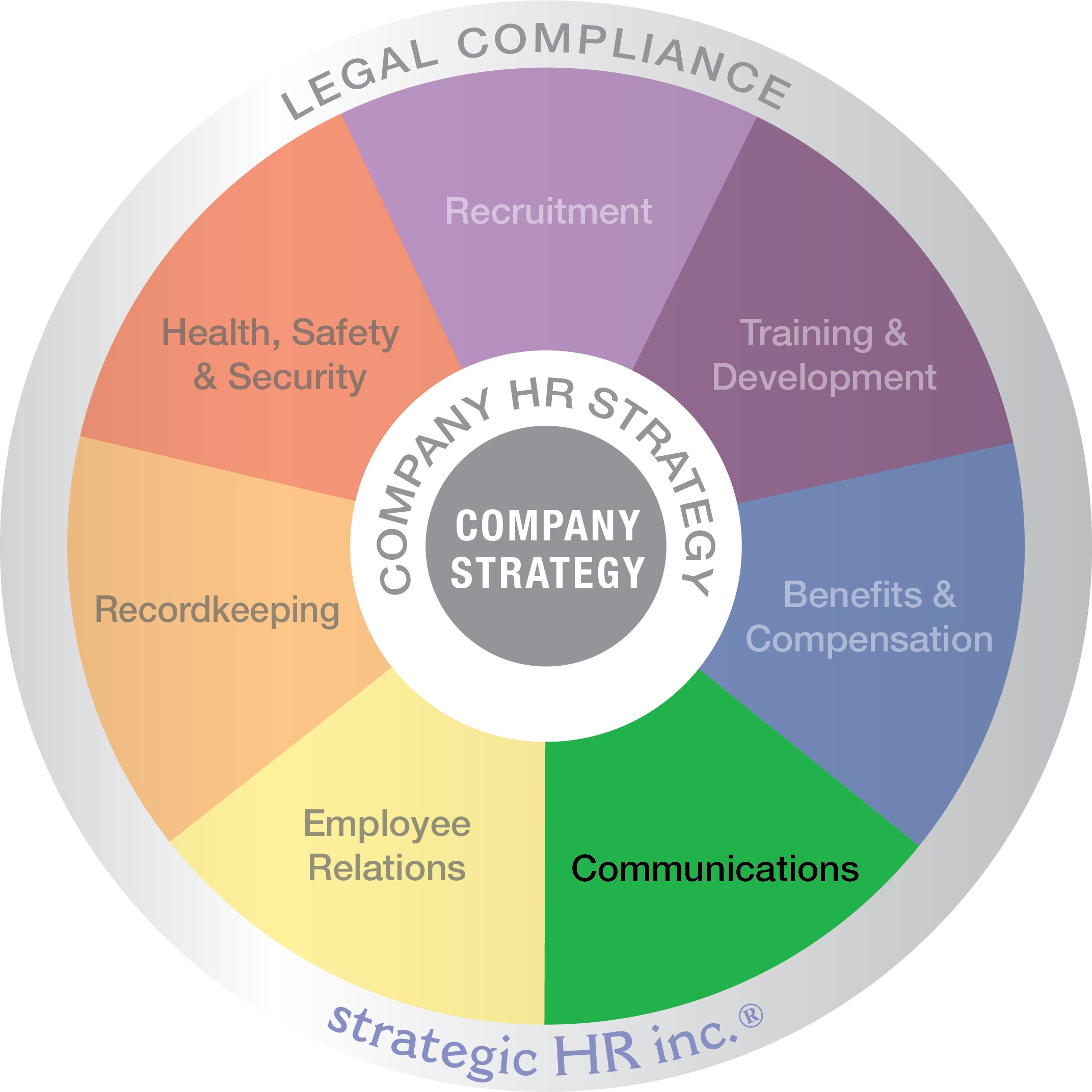 Image of our wheel of HR Services highlighting the green communications wedge.