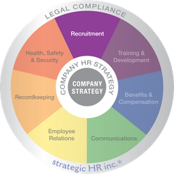 strategic HR inc. Wheel of HR with Recruitment wedge highlighted