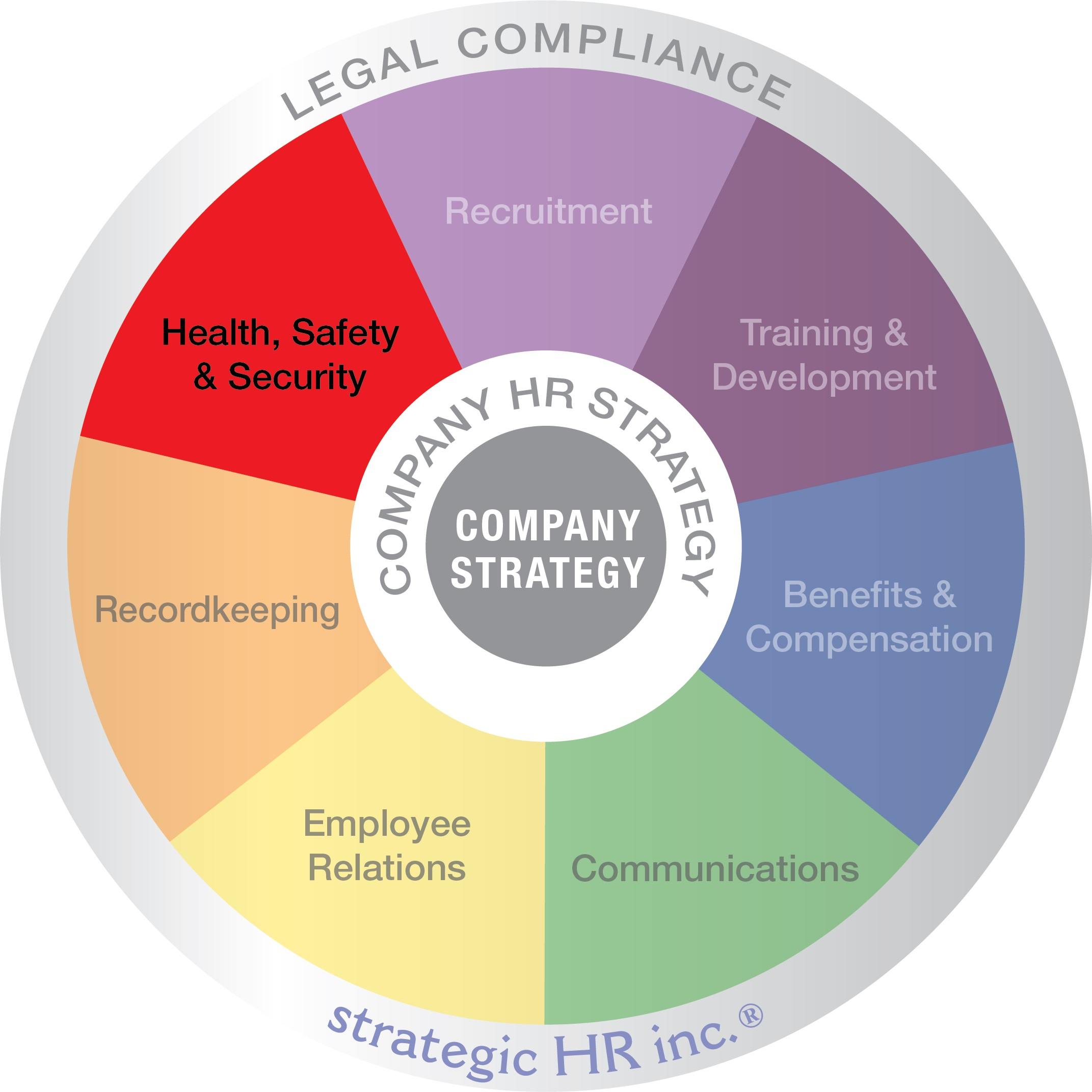 strategic HR Wheel of Services - Emphasis on Health, Safety & Security