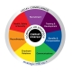Image of strategic HR inc's wheel of HR Services.