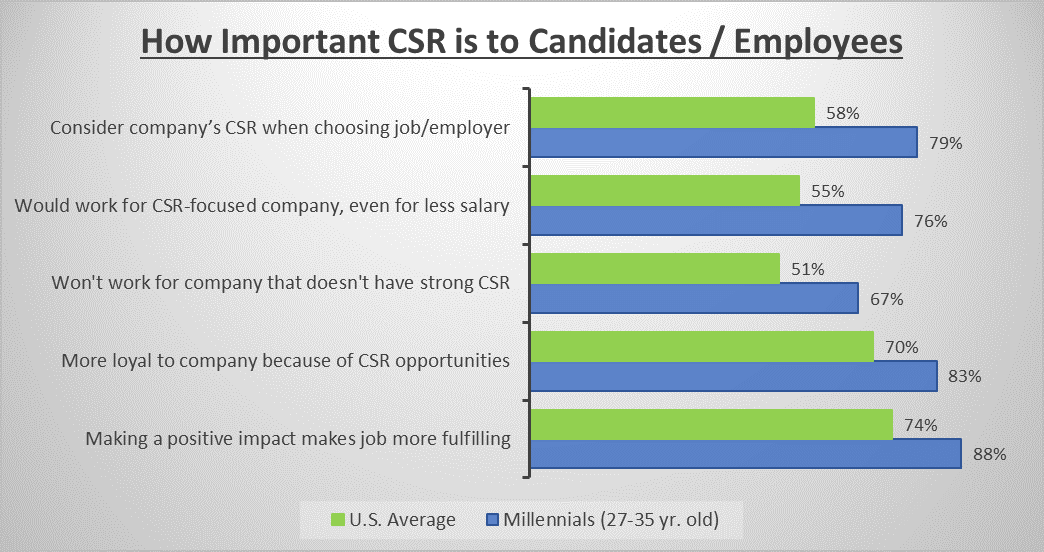 Chart showing stats from Cone Communications 2016 Employee Engagement Study