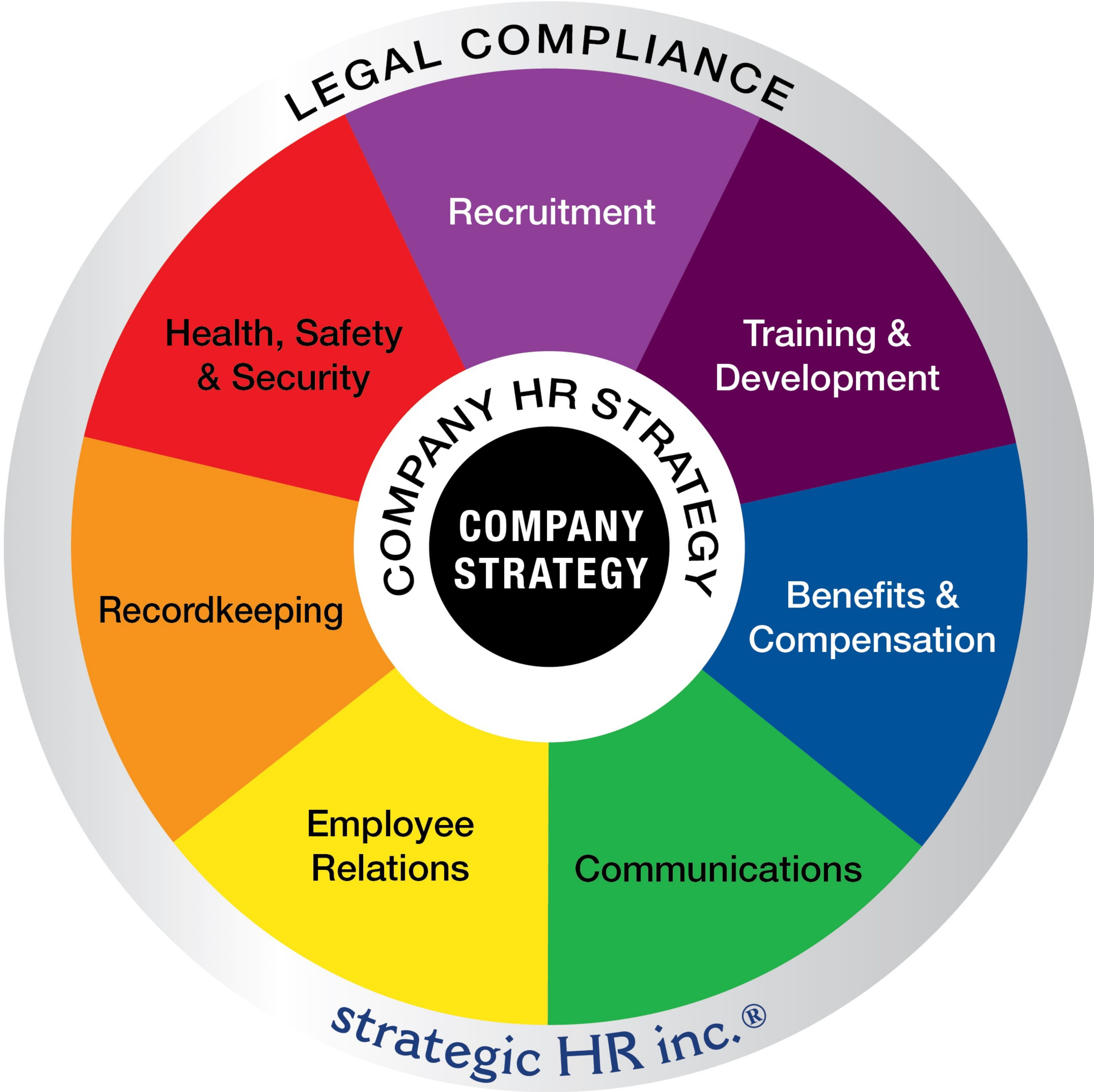 Image - strategic HR inc. wheel of HR Services