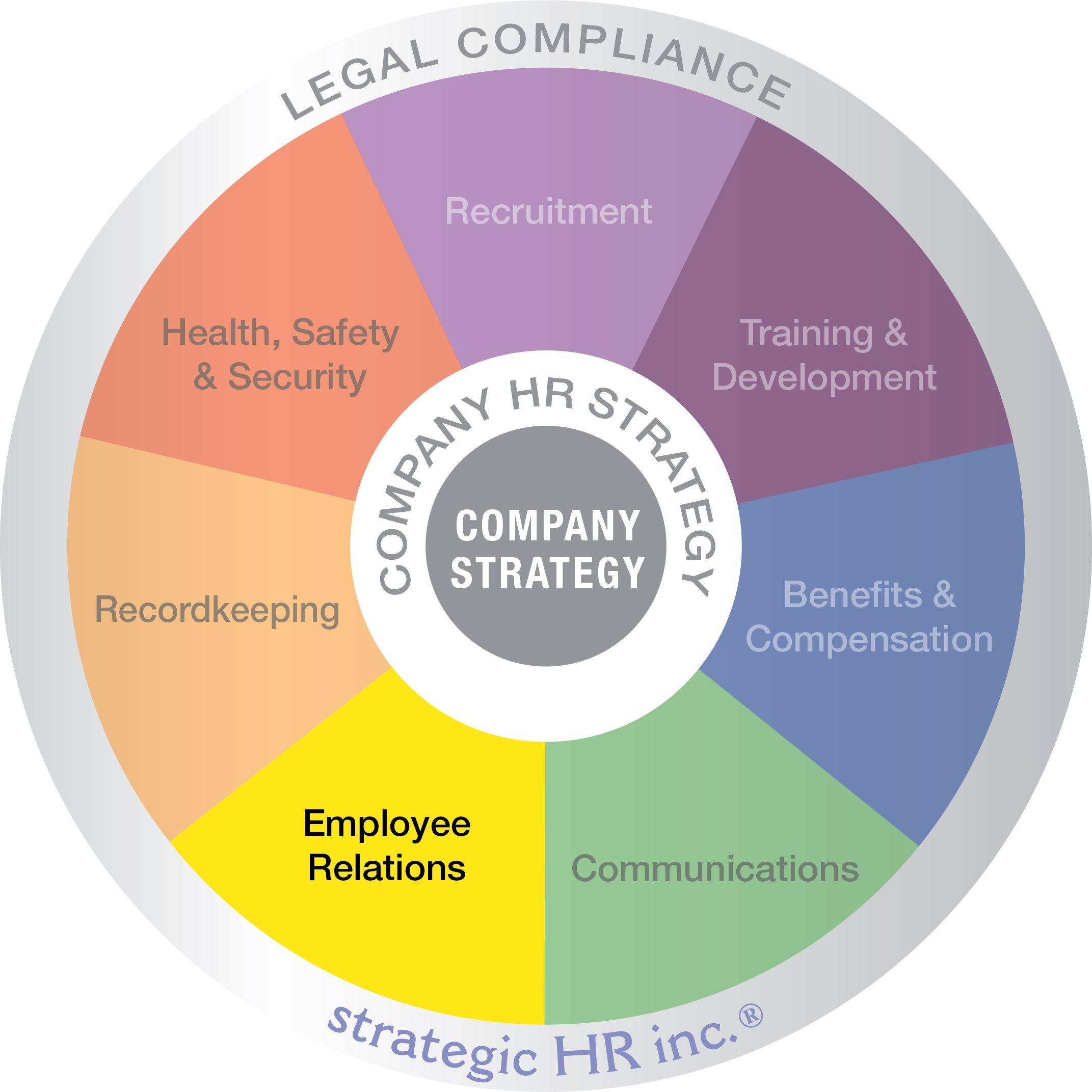strategic HR inc.'s Wheel of HR, with emphasis on the Employee Relations wedge of the circle.
