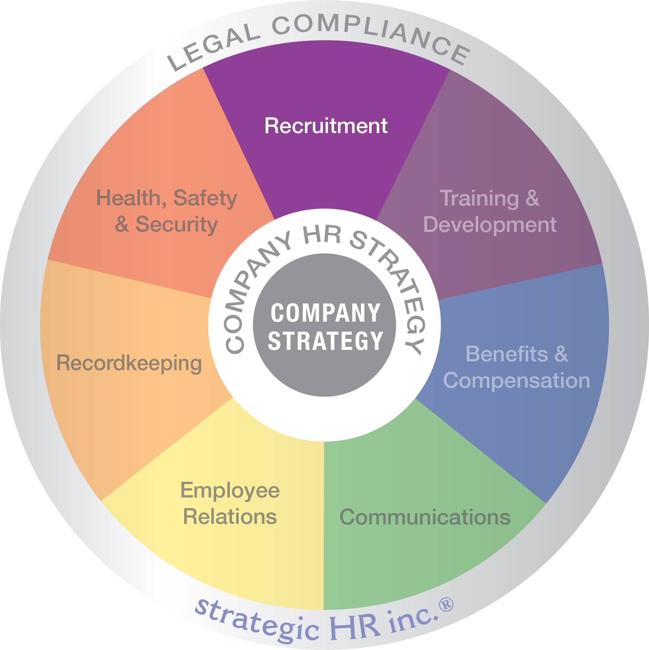 strategic HR inc. Recruitment Wedge
