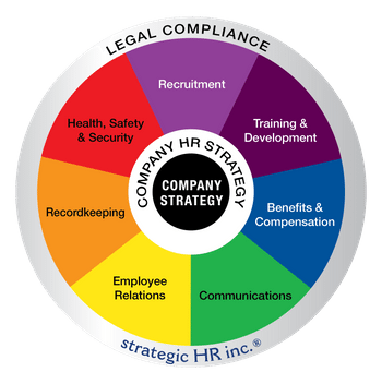 strategic HR inc.'s wheel of HR Services, including Recruitment, Training & Development, Benefits & Compensation, Communications, Employee Relations, Recordkeeping, and Heath, Safety & Security
