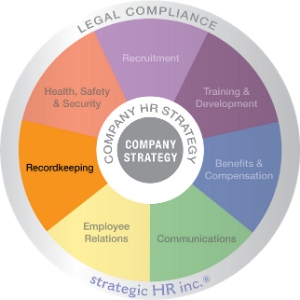 Image of strategic HR inc.'s Wheel of HR Services, highlighting the Recordkeeping Wedge