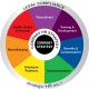 Image of strategic HR inc.'s wheel of HR Services, including HR Strategy, Recruitment, Training & Development, Benefits & Compensation, Communications, Employee Relations, Recordkeeping & Legal Compliance, and Health, Safety & Security