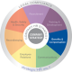 Image of strategic HR inc.'s Wheel of HR, featuring the Benefits and Compensation section.