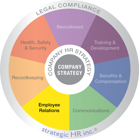 Image of HR Wheel of Services featuring Employee Relations Services